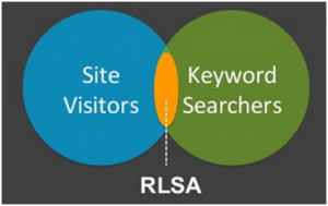 Adwords Display RLSA