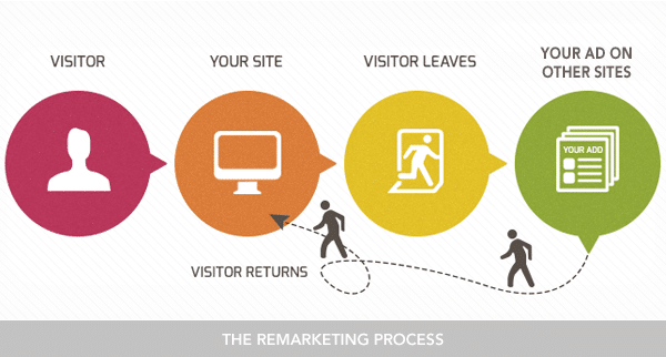 Comment fonctionne le remarketing ?