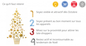 Google AdWords pour Noël