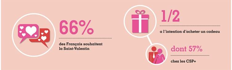 campagne adwords saint valentin