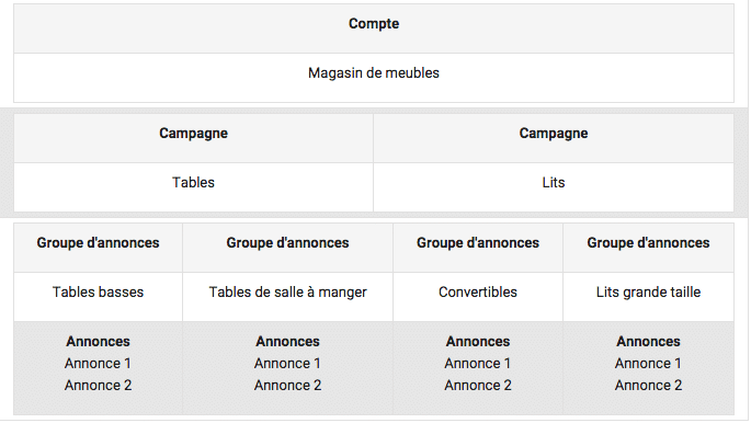 Audit AdWords éléments clés