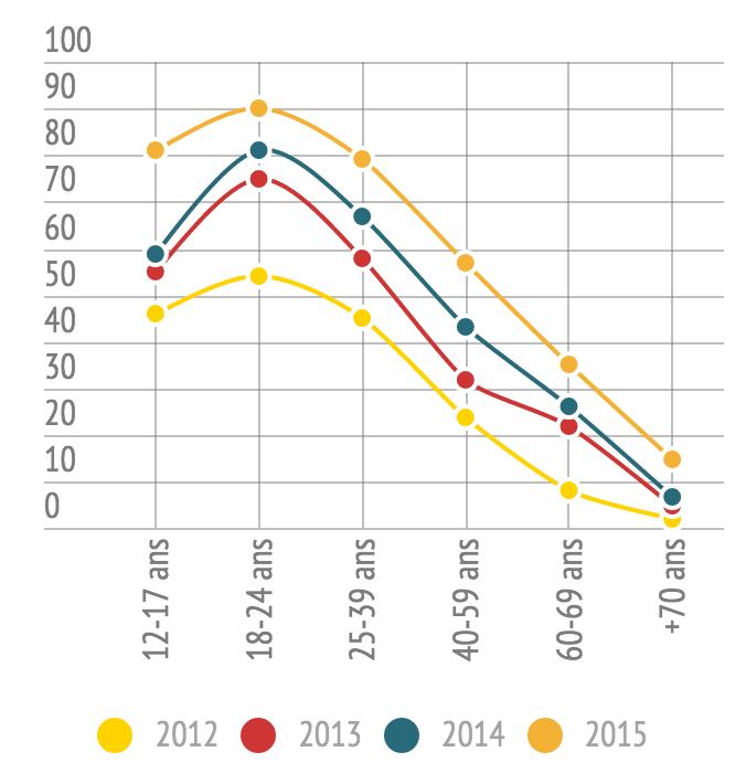 Pourcentage des utilisateurs de smartphone entre 2012 et 2015