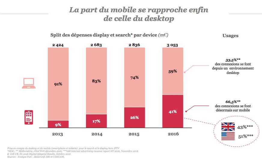 part du mobile en 2016