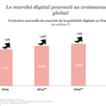 Bilan Search, Display, Vidéo et Mobile en 2016