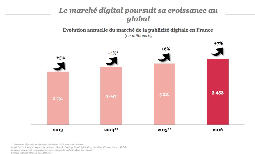 les chiffres du digital en 2016