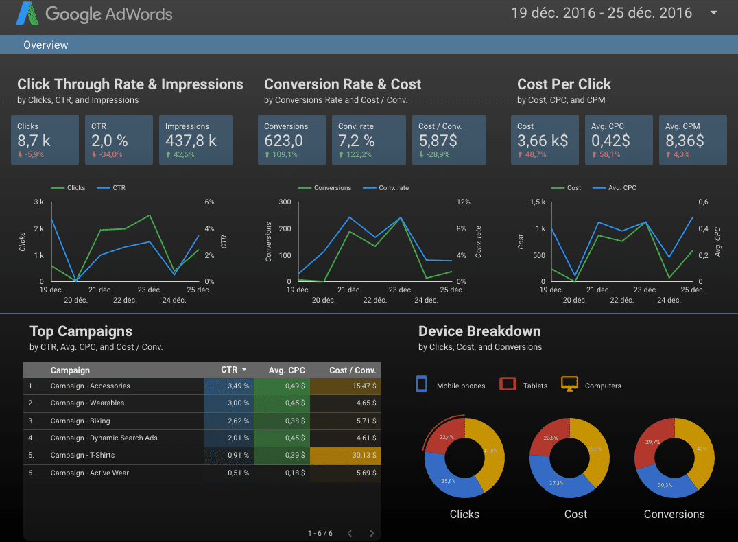 Google data studio pour AdWords