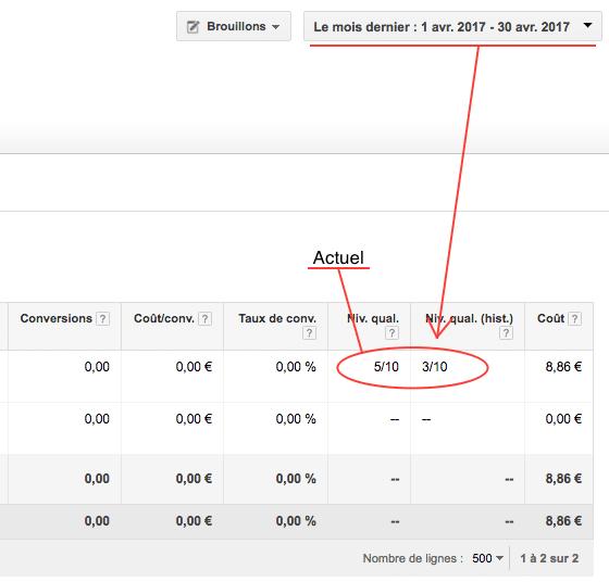 Niveau de qualité sur Google AdWords